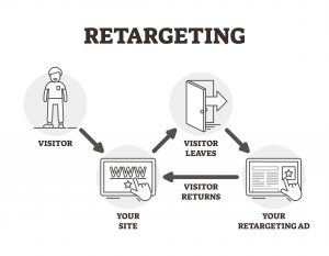 Retargeting Marketing