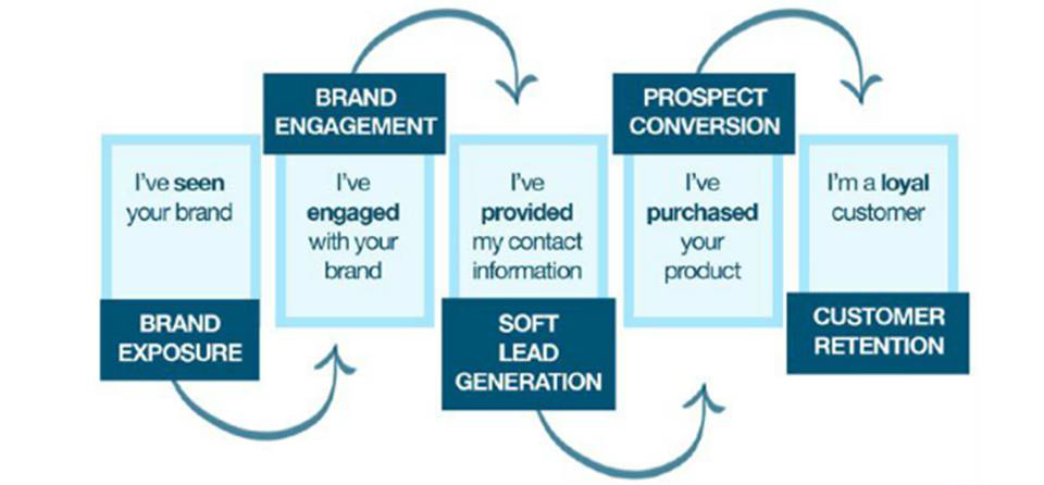 Build Your Brand With Social Media