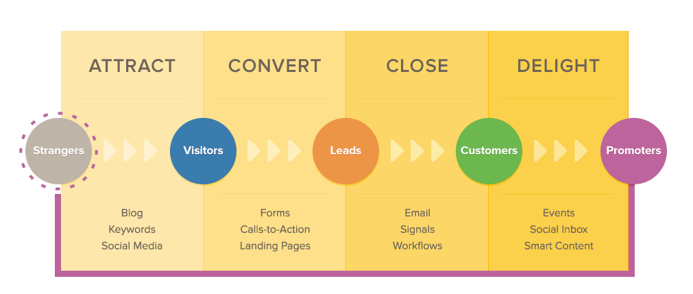 Create A Successful Sales Funnel