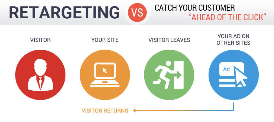 set up retargeting ads